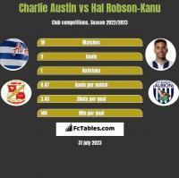 Charlie Austin vs Hal Robson-Kanu h2h player stats
