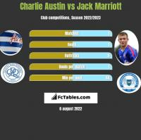 Charlie Austin vs Jack Marriott h2h player stats