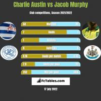 Charlie Austin vs Jacob Murphy h2h player stats