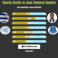Charlie Austin vs Jose Salomon Rondon h2h player stats