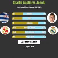 Charlie Austin vs Joselu h2h player stats