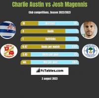 Charlie Austin vs Josh Magennis h2h player stats