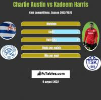 Charlie Austin vs Kadeem Harris h2h player stats