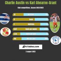 Charlie Austin vs Karl Ahearne-Grant h2h player stats