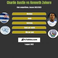 Charlie Austin vs Kenneth Zohore h2h player stats