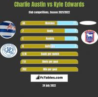 Charlie Austin vs Kyle Edwards h2h player stats