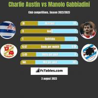 Charlie Austin vs Manolo Gabbiadini h2h player stats