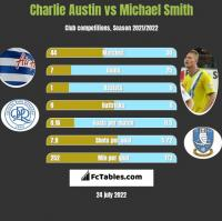 Charlie Austin vs Michael Smith h2h player stats