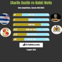 Charlie Austin vs Nahki Wells h2h player stats