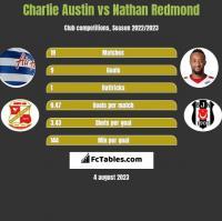 Charlie Austin vs Nathan Redmond h2h player stats
