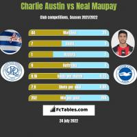 Charlie Austin vs Neal Maupay h2h player stats