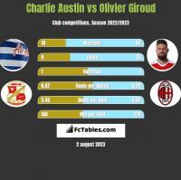 Charlie Austin vs Olivier Giroud h2h player stats