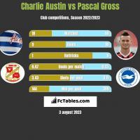 Charlie Austin vs Pascal Gross h2h player stats