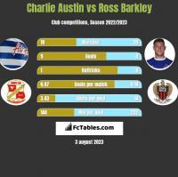 Charlie Austin vs Ross Barkley h2h player stats