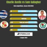 Charlie Austin vs Sam Gallagher h2h player stats