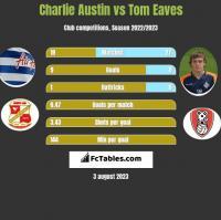 Charlie Austin vs Tom Eaves h2h player stats