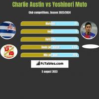 Charlie Austin vs Yoshinori Muto h2h player stats