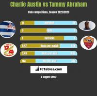Charlie Austin vs Tammy Abraham h2h player stats