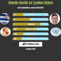 Charlie Austin vs Lyndon Dykes h2h player stats