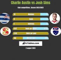 Charlie Austin vs Josh Sims h2h player stats