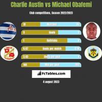 Charlie Austin vs Michael Obafemi h2h player stats
