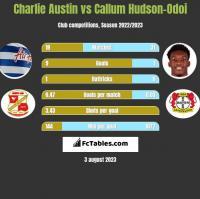 Charlie Austin vs Callum Hudson-Odoi h2h player stats