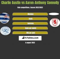 Charlie Austin vs Aaron-Anthony Connolly h2h player stats