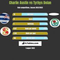 Charlie Austin vs Tyrhys Dolan h2h player stats