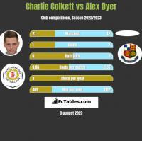 Charlie Colkett vs Alex Dyer h2h player stats