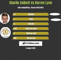 Charlie Colkett vs Darren Lyon h2h player stats