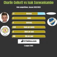 Charlie Colkett vs Isak Ssewankambo h2h player stats