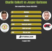 Charlie Colkett vs Jesper Karlsson h2h player stats