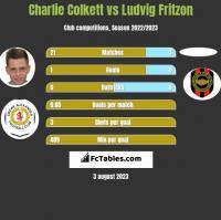 Charlie Colkett vs Ludvig Fritzon h2h player stats