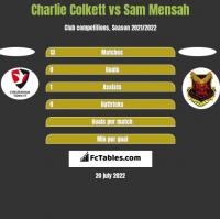 Charlie Colkett vs Sam Mensah h2h player stats