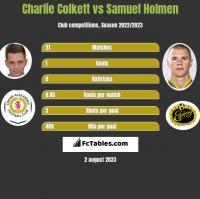 Charlie Colkett vs Samuel Holmen h2h player stats
