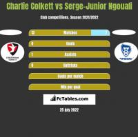 Charlie Colkett vs Serge-Junior Ngouali h2h player stats