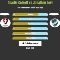 Charlie Colkett vs Jonathan Levi h2h player stats