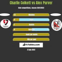Charlie Colkett vs Alex Purver h2h player stats