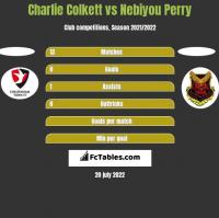 Charlie Colkett vs Nebiyou Perry h2h player stats