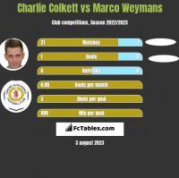 Charlie Colkett vs Marco Weymans h2h player stats