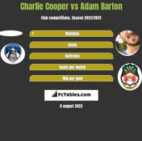 Charlie Cooper vs Adam Barton h2h player stats