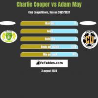 Charlie Cooper vs Adam May h2h player stats
