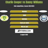 Charlie Cooper vs Danny Williams h2h player stats