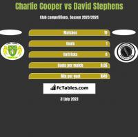 Charlie Cooper vs David Stephens h2h player stats