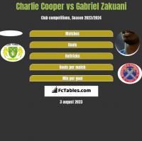 Charlie Cooper vs Gabriel Zakuani h2h player stats