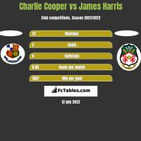 Charlie Cooper vs James Harris h2h player stats