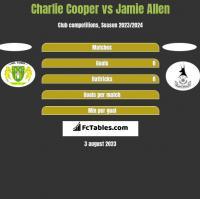 Charlie Cooper vs Jamie Allen h2h player stats