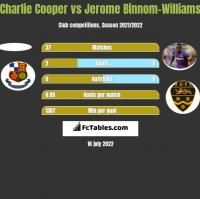 Charlie Cooper vs Jerome Binnom-Williams h2h player stats