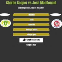 Charlie Cooper vs Josh MacDonald h2h player stats