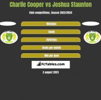 Charlie Cooper vs Joshua Staunton h2h player stats
